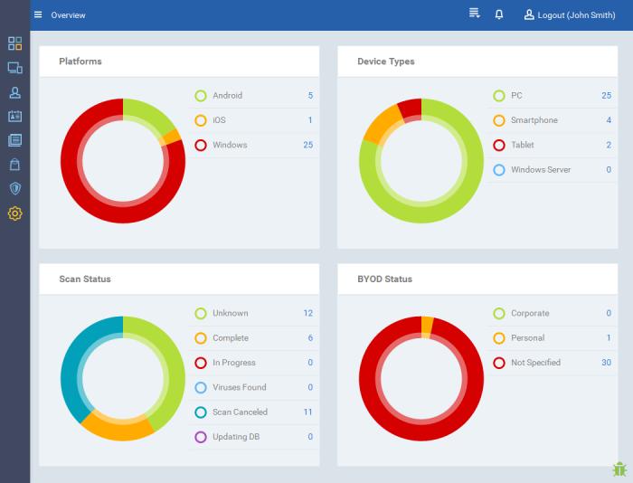 The Dashboard, Comodo Device Manager v 5 0, Device Manager   COMODO